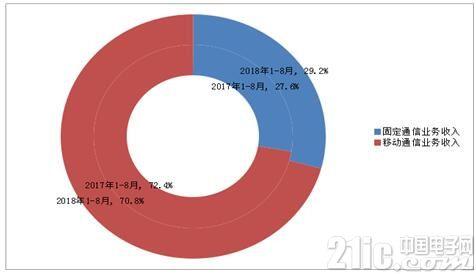 8月份移动用户户均流量4.85GB,4G用户数达11.4亿