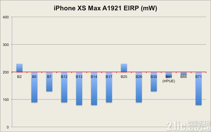 iPhone XS系列手机信号差,这个锅甩给英特尔基带冤不冤?