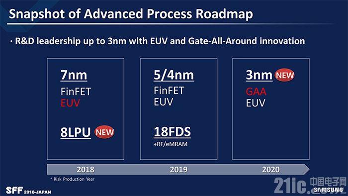 三星再次刷新半导体工艺路线图:明年推5/4nm EUV工艺,2020年上马3nm GAA工艺