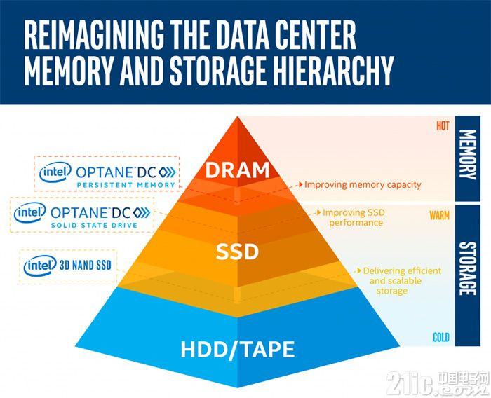 傲腾能否取代NAND闪存?英特尔:还是谈谈QLC闪存取代HDD硬盘吧