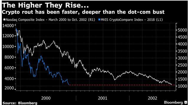 """加密货币暴跌80%:惨烈程度打破""""互联网泡沫""""破裂历史记录"""
