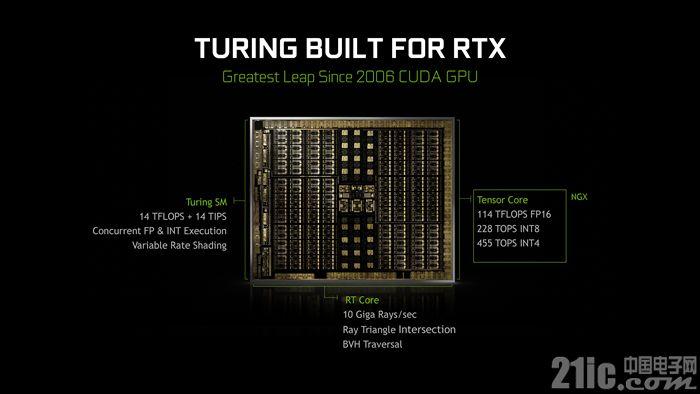 图灵显卡+光线追踪会有哪些惊喜,RTX 2080 Ti/2080同步评测揭晓!