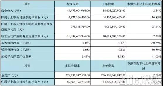 京东方上半年市值蒸发800亿元,提高盈利能力成重中之重