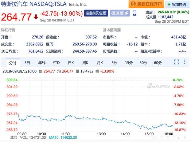 马斯克被起诉证券欺诈 特斯拉股价大跌13%