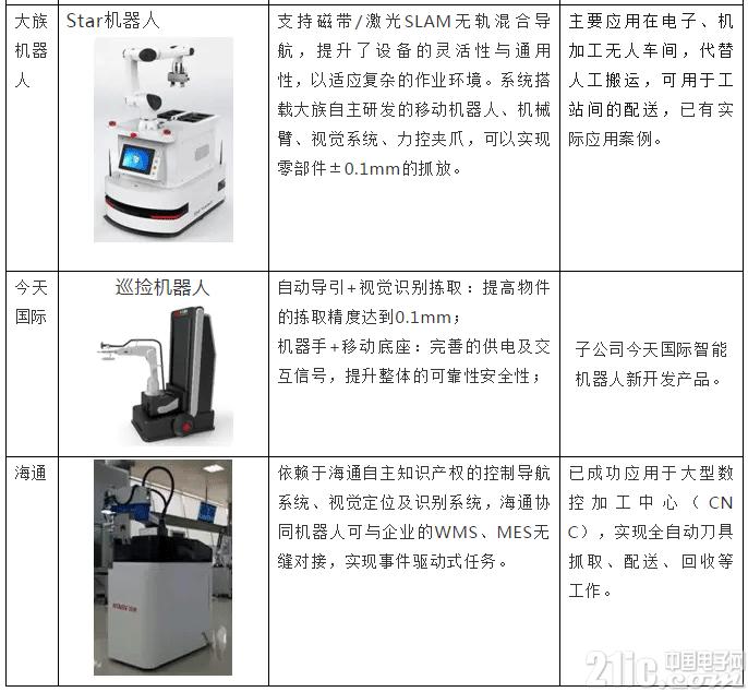 有手有脚的复合机器人,市场好不好?