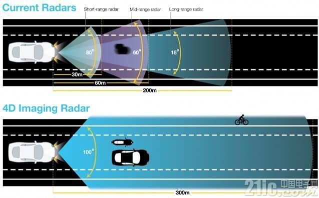 """自动驾驶实现路上,4D成像雷达成""""压箱底""""技术?"""