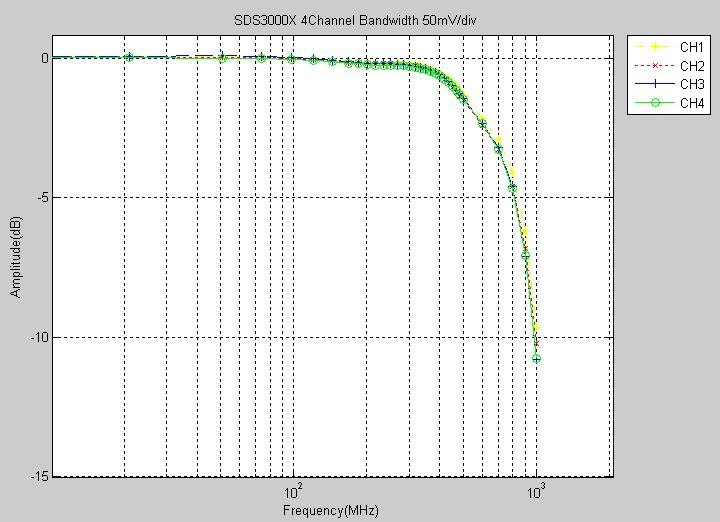 从信号完整性角度谈如何选择示波器