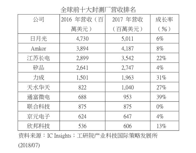 并购效应退烧,中国大陆三大本土封测厂成长乏力