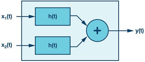高速放大器测试需要足够多的数学知识来正确使用巴伦