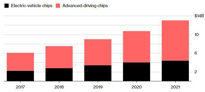 67亿美元并购案来袭 汽车芯片市场终将花落谁家?
