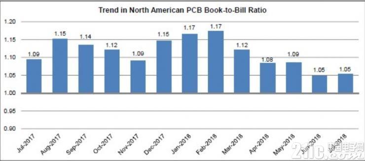 7月份北美PCB行业继续增长