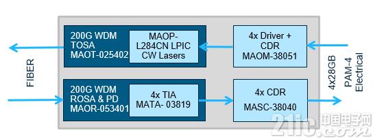 MACOM将在CIOE和ECOC 2018上展示业界首款支持200G和400G光模块的完整芯片组解决方案