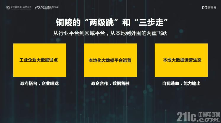 加速推动工业转型!阿里云发布全国首个城市级ET工业大脑平台