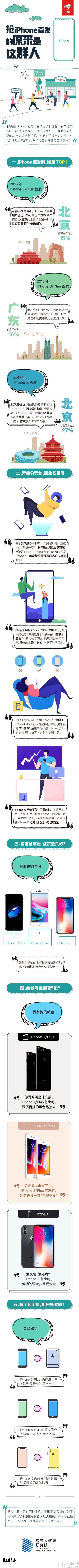 土豪都在那儿?看看苹果iPhone首发谁在抢就知道啦!