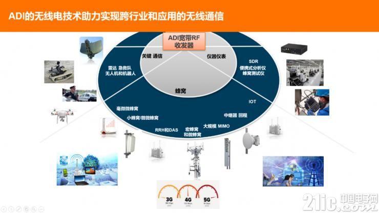 ADI再推RadioVerse新品,凸显软件无线电的三大应用布局