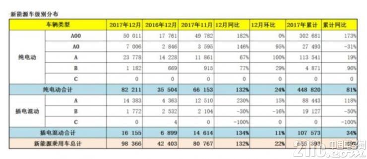 中国EV市场快速崛起,产业布局急需完善