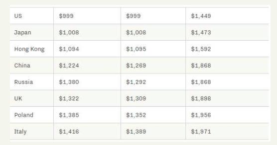 iPhone XS全球售价大盘点:国行价格感人