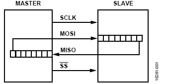 满足各类不同系统需求的多种SPI总线隔离方案