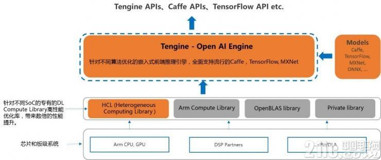 为何说Tengine是最好用的Arm嵌入式系统AI框架?