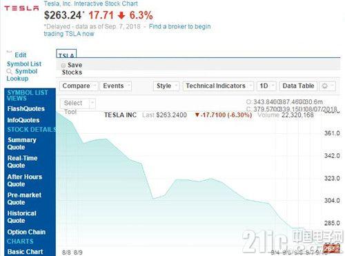 马斯克私有化想法惹祸,特斯拉股价8月7日后1月下跌30%