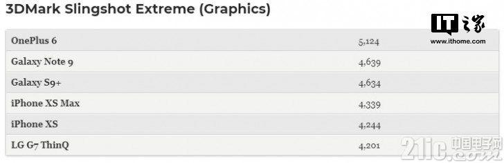 碾压安卓旗舰,苹果iPhone XS/XS Max A12跑分竟这么厉害!