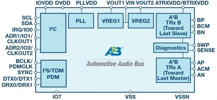 创新型数字总线架构降低音频系统成本
