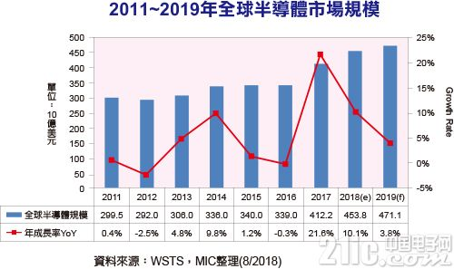 2018是半导体旺年?成长估达10.1%