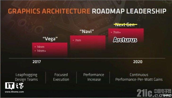 """7nm工艺!AMD RX680系列或将搭载""""Arcturus""""构架"""