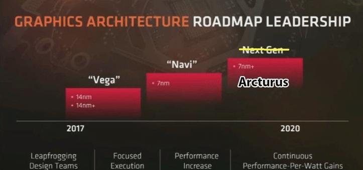 Navi架构的继任者Arcturus,AMD 7nm的GPU新宠儿