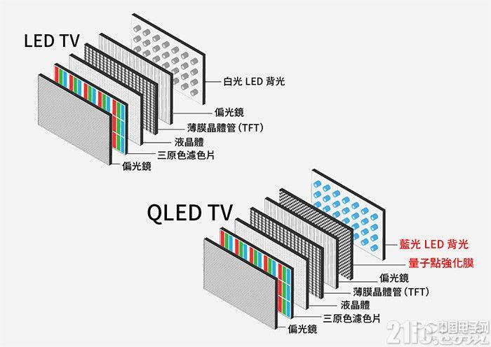 大佬纷纷入局,QLED能否成主流?