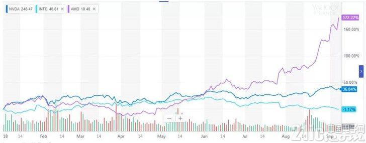 英特尔、AMD、英伟达三国大战数十载,近五年发生惊人反转!
