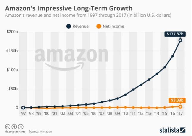 继苹果之后,它是第二家市值破万亿美元的美国公司