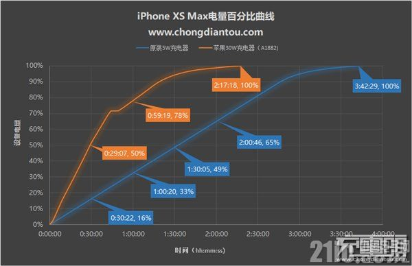 有了iPhone XS Max后,要不要买USB PD快充套装?