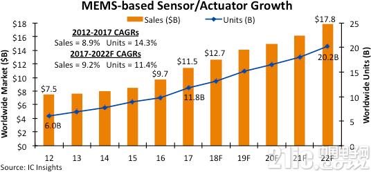 需求不断增加,未来MEMS传感器市场价格趋于稳定!