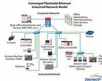 自动化行业中的以太网第2部分:全厂自动化中的以太网/IP