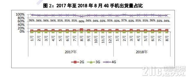 手机市场有多惨淡?8月国内出货量同比跌超20%
