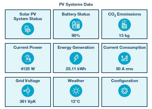 对太阳能和储能设施进行基本监测的iCoupler隔离式通信解决方案