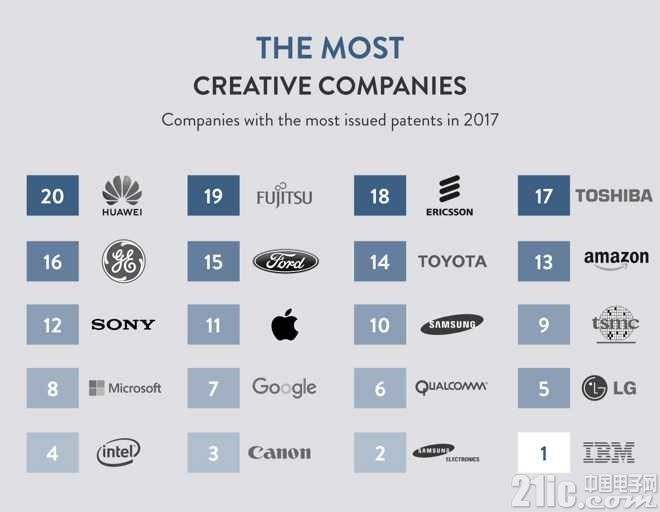 苹果创新能力远低于IBM、三星和英特尔?