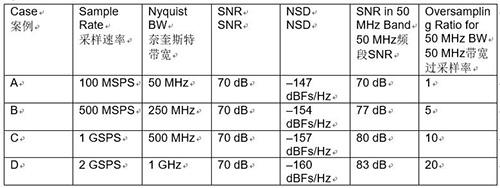 利用噪声频谱密度评估软件定义系统中的ADC