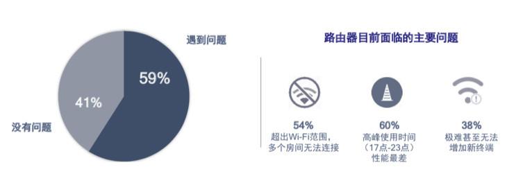 高通的Wi-Fi SON,能否让中国过引来智能家居热潮?