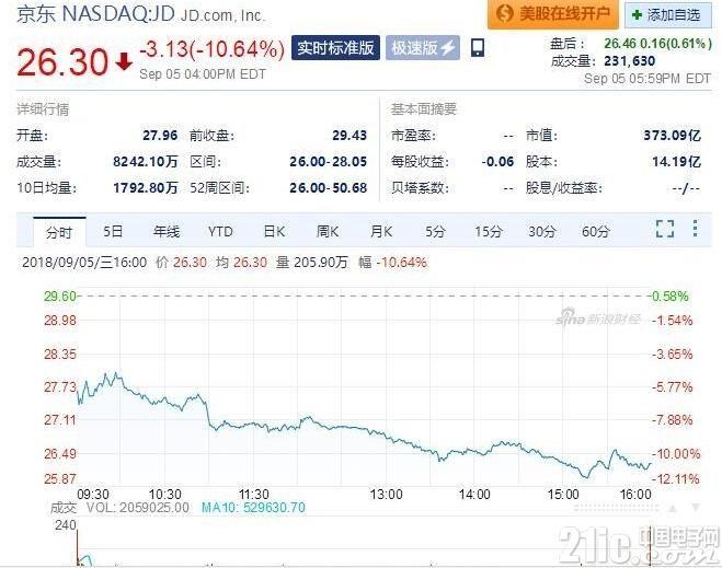 刘强东案情持续发酵,京东股价两天下跌15%