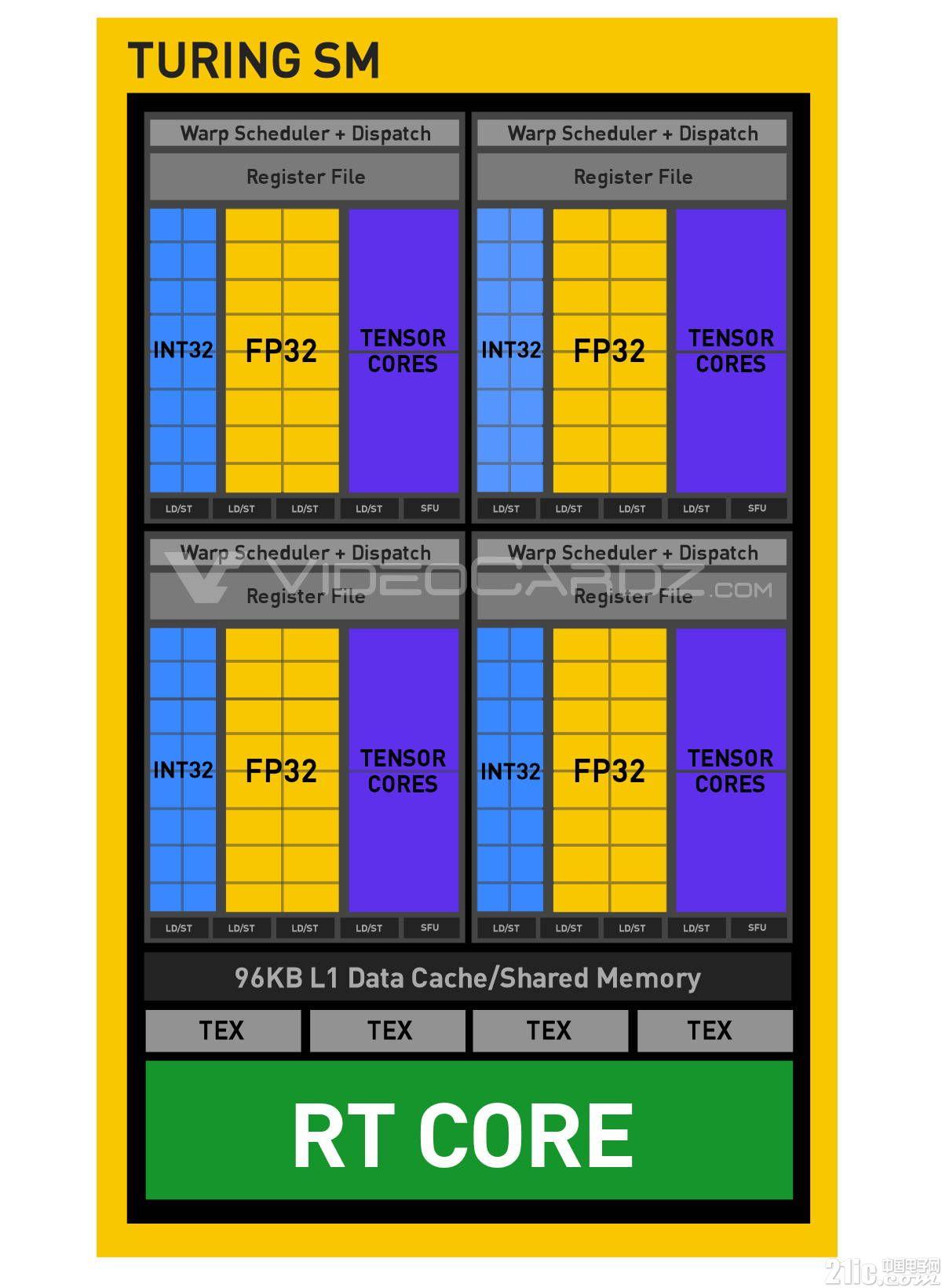 Turing架构显卡的一些秘密被曝光:SM单元大改,CUDA性能提升50%