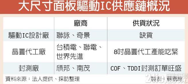 缺货效应!大尺寸面板驱动IC报价涨幅达1成