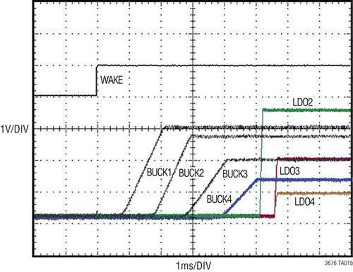 汽车信息娱乐系统设计借助多输出电源管理 IC 而简化