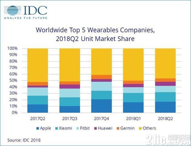Q2全球可穿戴设备销量同比增5.5%,苹果小米分居冠亚!