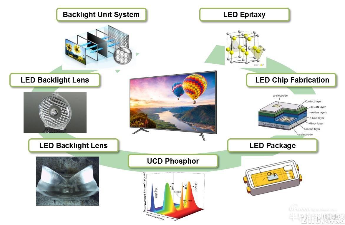 LED专利保卫战打响,国产LED企业如何应对