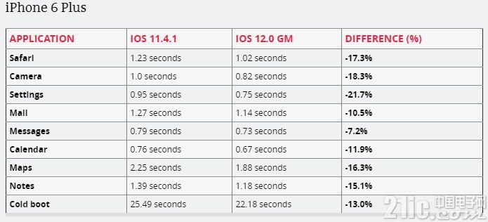 这次不降频,放心升级iOS12吧!可让旧款iPhone重获新生