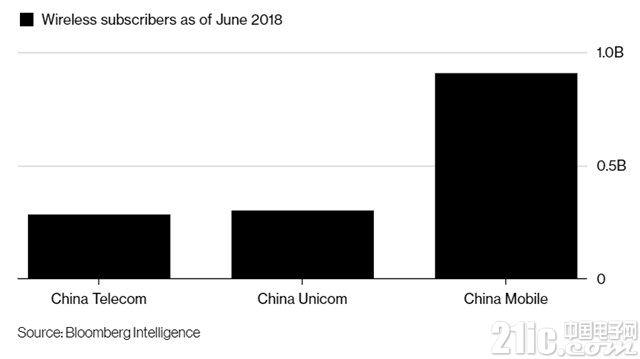 中国政府探索电信联通合并,加速5G发展是主要动因