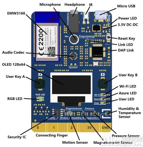 基于Azure平台的物联网开发套件――AZ3166物联网开发套件评测