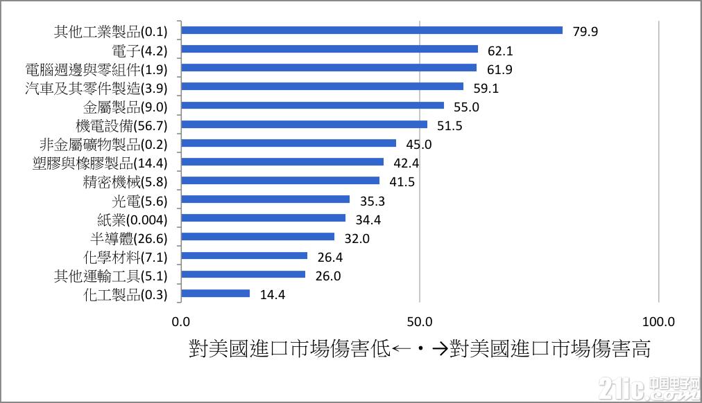 中美贸易战第二波,机电行业最受伤?